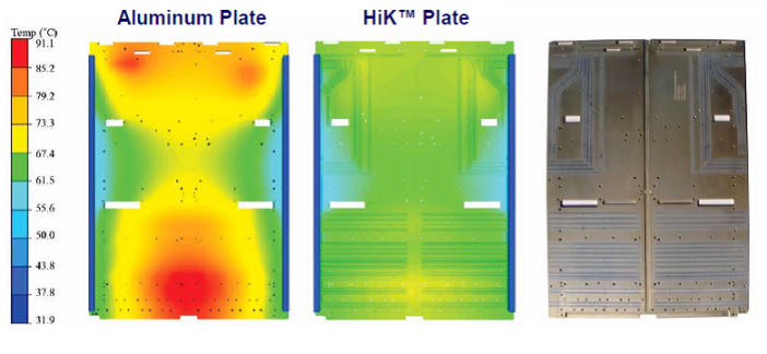 HiK™ plates showed an experimental reduction of 22°C in peak temperature compared to a baseline aluminum plate. (a) Aluminum plate thermal analysis. (b) HiK™ plate thermal analysis. (c) HiK™ plate. Note that the heat pipes are tailored based on the electronics locations to give the maximum effective thermal conductivity.