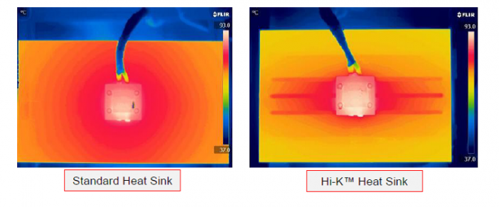 Thermal images of the two natural-convection heat sinks show that the HiK™ has similar performance to the standard heat sink, with a reduction in mass of over 34