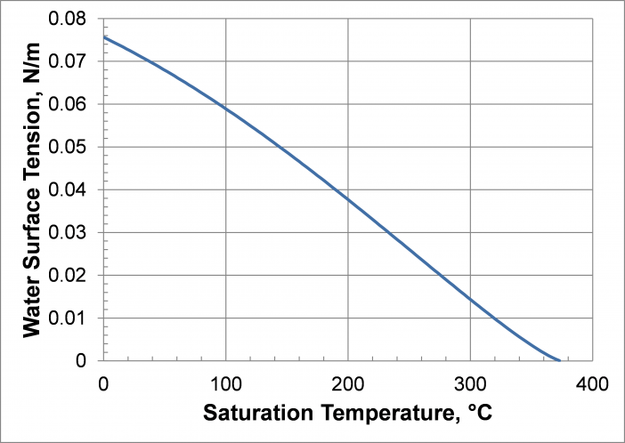 Water Surface Tension as a Function of Temperature.