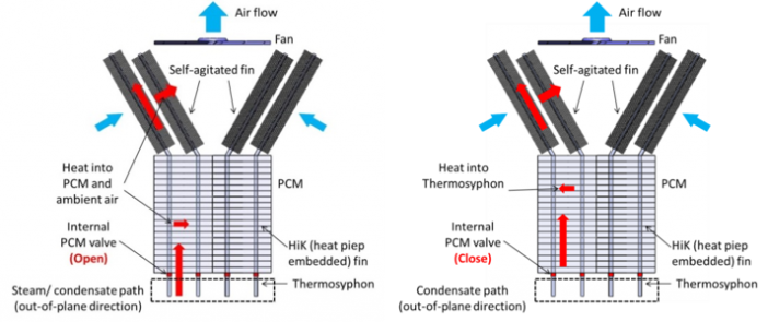 Left: System utilization, the thermosyphon internal valve is open and the heat from steam or coolant water can be removed to both PCM and the ambient air. Right: System regeneration, the internal valve is closed and the heat from PCM can be removed to the ambient to regenerate PCM.