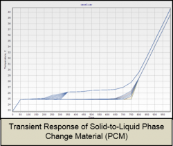 Transient Response of Solid-to-Liquid Phase Change Material (PCM)