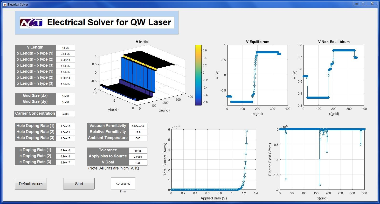 Figure 1. GUI of ACT's electrical solver of a quantum well laser