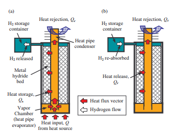 during the heat storage period the metal hydride absorbs the heat from a heat source and releases hydrogen
