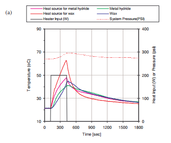 Measured temperature and pressure profiles at the baseline condition with a 10 liter hydrogen container volume