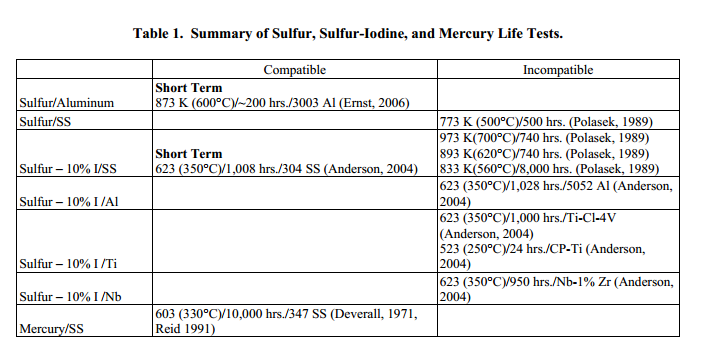 Summary of Sulfur, Sulfur-Iodine, and Mercury life tests