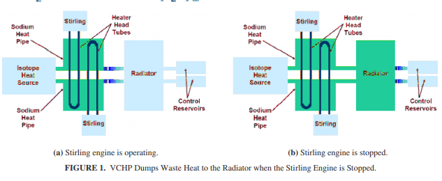 VCHP Dumps Waste Heat to the Radiator when the Stirling