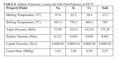 Sodium, Potassium, Cesium, and NaK Fluid Properties at 850 °C.