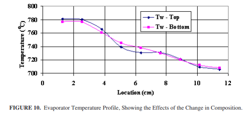 Evaporator Temperature Profile, Showing the Effects of the Change in Composition.