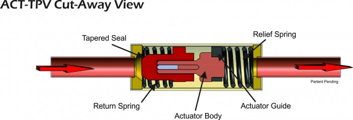 ACT TPV Cut Away View diagram
