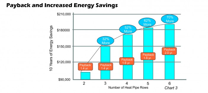 Payback and increased energy savings chart