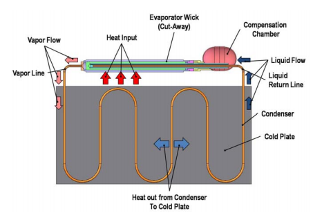 Loop Heat Pipe Schematic