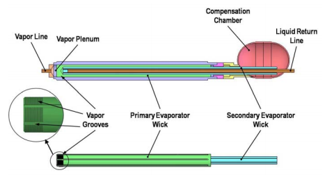 Figure 2. Loop Heat Pipe Evaporator.