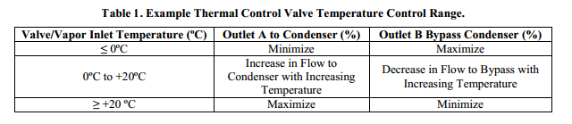 Thermal Control Valve Temperature Control Range.