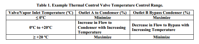 Example Thermal Control Valve Temperature Control Range.