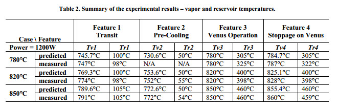 Summary of the experimental results – vapor and reservoir temperatures.