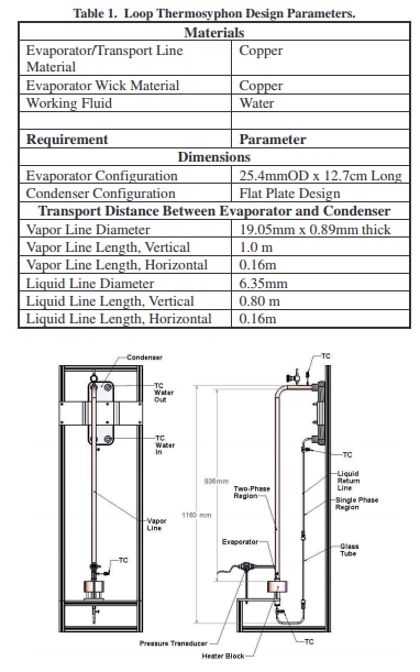 Loop Thermosyphon Design Param.