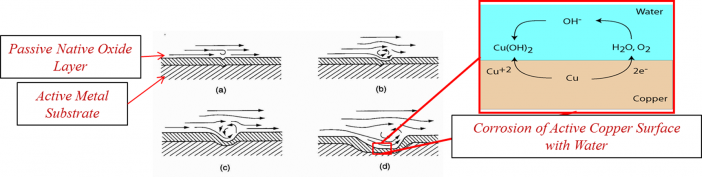 Figure 1. The erosion/corrosion mechanism removes the passive native oxide layer which exposes the underlying metal substrate to corrosive DIW, thus accelerating the corrosion of the copper heat exchanger.