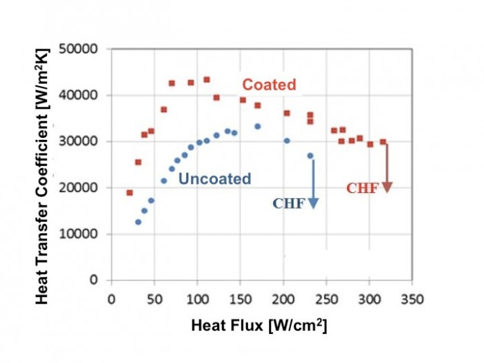 Figure 11. Microporous coating shown in increase heat transfer coefficient and extend CHF compared to uncoated mini-channel heat sinks
