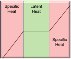 Figure 1. Temperature Rise vs Time. Temperature is maintained during, phase transition.