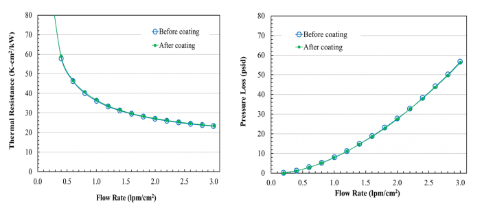 Figure 5. Heat exchanger thermal resistance and pressure drops are unaffected by the nanometer thin ANCER™ coating.