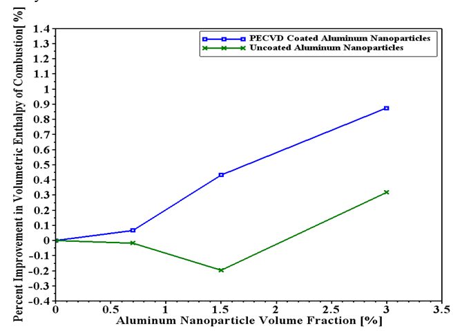 Figure 1.  Adding 3% aluminum nanoparticles by volume increased the volumetric enthalpy of combustion by 0.9% compared with the baseline fuel.