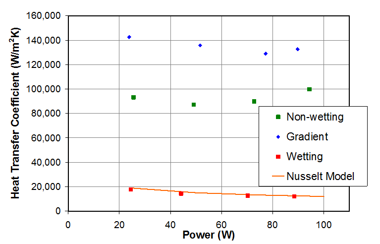 Figure 3. A plot of experimental measured heat transfer coefficient results for a non-wetting, gradient, and wetting surface in the vertical orientation are shown. The filmwise data compared well to the Nusselt model, validating the acquired data from the test section.