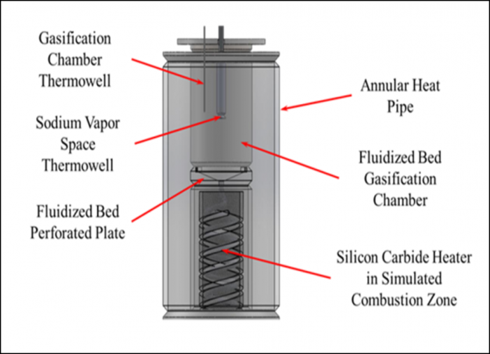 Figure 1. ACT's High Temperature Annular Heat Pipe with Integrated Fluidized Bed Gasification Reactor.
