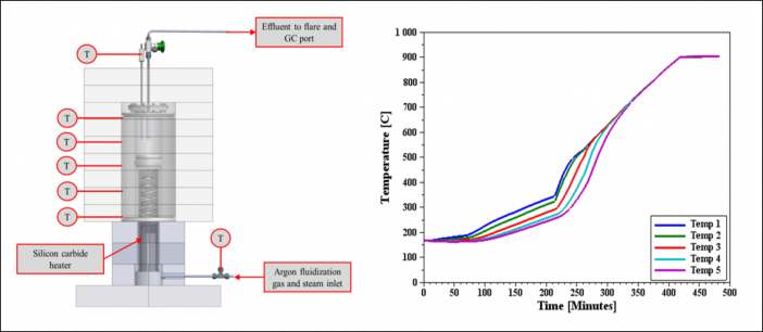 Figure 2. (Left) Annular Heat Pipe Gasification Reactor Experimental Apparatus. (Right) Axial Temperature Distribution During Startup of the Reactor Demonstrating a Less Than 2°C Temperature Difference At Steady State.