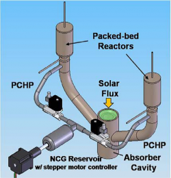 Figure 2. Illustration for a heat pipe based reactor. Two reactors are cyclically heated by the solar energy. Pressure controlled heat pipes (PCHP), controlled by the amount of non-condensable gas (NGC), are used to perform the thermal cycle for two constant conductance heat pipe (CCHP) reactors.