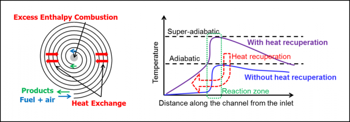 Figure 1. Left: Schematic of Swiss-roll combustor. Right: Illustration showing how super-adiabatic combustion temperatures can be achieved.
