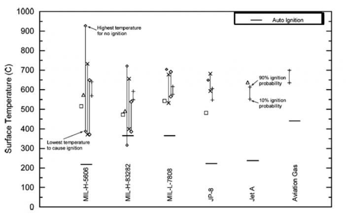 Figure 2. Experimentally Determined MHSIT from Multiple Research Groups Demonstrating a Wide Deviation in Results Due to Lack of Control of Influencing Environmental Test Conditions[<a href=