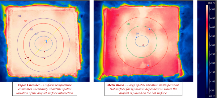Figure 4. The high temperature vapor chamber (left) provides a uniform surface temperature while an equivalent metal heated surface (right) produces significant temperature gradients that can produce errors during the evaluation of HSI events.