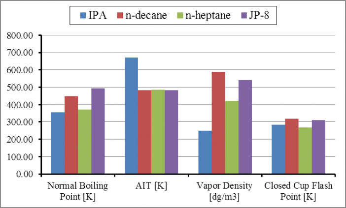 Figure 7. Physical properties of single component and multicomponent fuels evaluated in ACT HSI Test Apparatus.