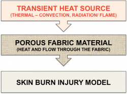 Figure 2: ACT Transient Thermal Model of the Fabric Sample subject to Different Flame and Thermal Threats Coupled to a Burn Injury Model.