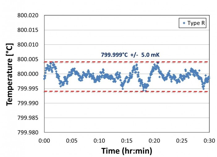 Figure 2: Temperature stability data from PCHP operating near 800°C.