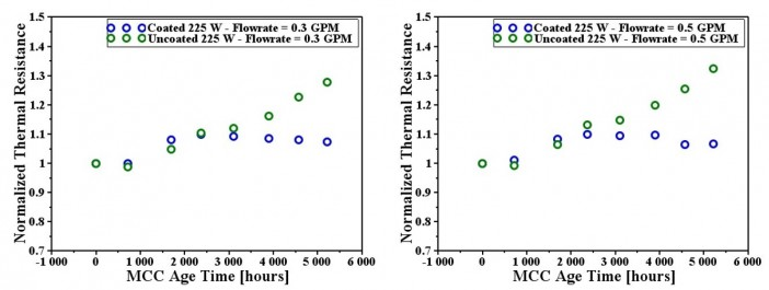 Figure 2: Normalized Thermal Resistance of ANCER™ coated and baseline uncoated MCCs over course of 5200 hour life test.