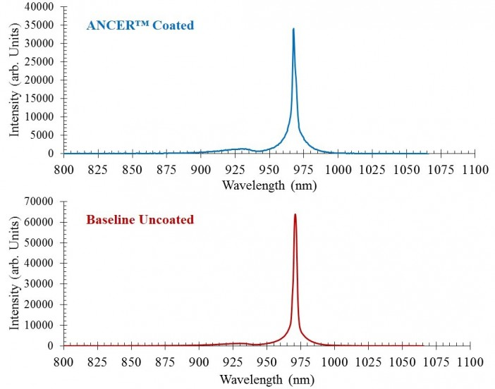 Figure 11: Spectral distribution of ANCER™ coated and baseline uncoated laser diode MCC stacks at the beginning of an extended life test, as measured in the Thermal and Optical Test Cart.