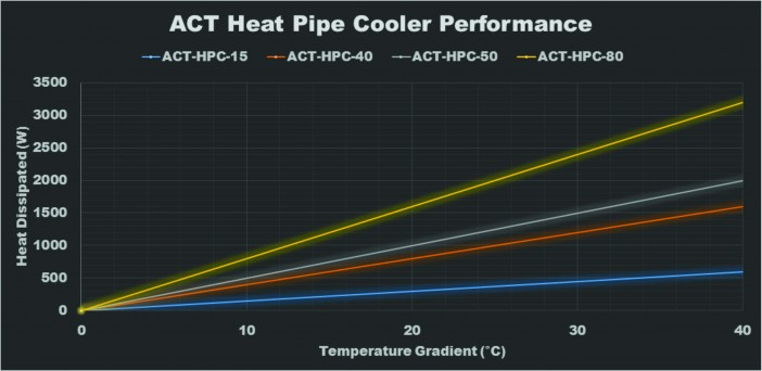 HPC Performance Curve