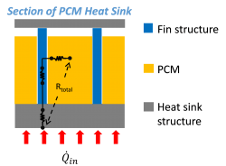 PCM Conductivity