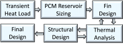 PCM Heat Sink Design Process