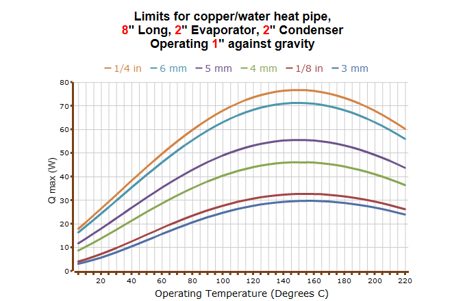 Heat pipe capillary limit versus temperature for water heat pipes with various diameters.