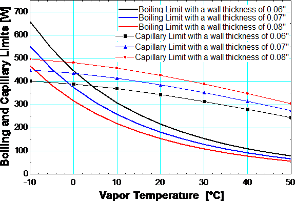 The effect of the evaporator wick thickness on the CCHPs performance as a function of temperature.