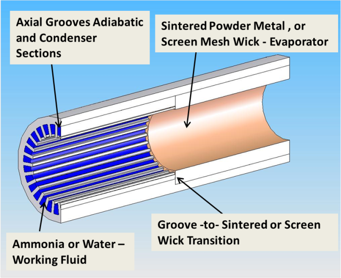 Hybrid CCHPs: axial grooved adiabatic and condenser sections - screen mesh or sintered evaporator wick.