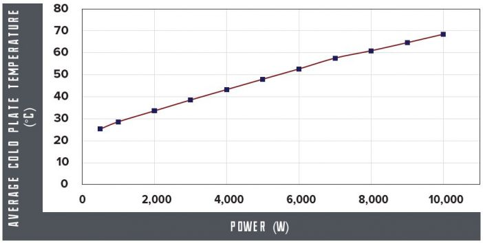 Typical performance for a high performance power electronics cooler operating with vertical airflow and an ambient air temperature of 22°C.