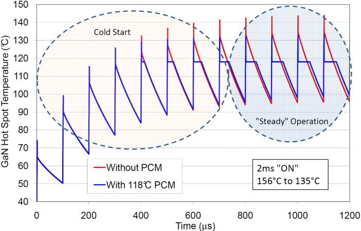 Transient thermal modeling result for GaN device under pulsed operating conditions with and without PCM. The PCM damps the temperature spikes.