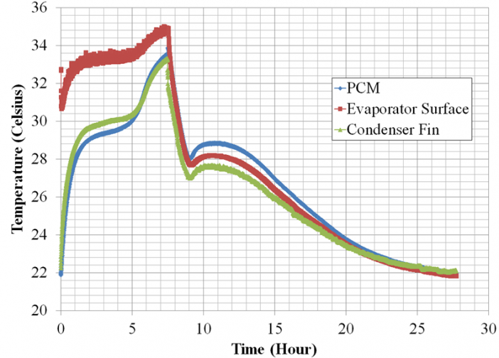 Utilization and recharging of the PCM in the small scale experiment.