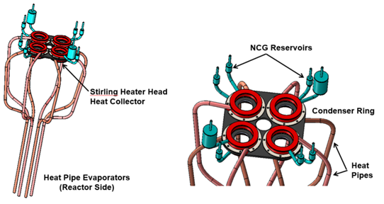 Figure 2. High Temperature Sodium heat pipes for a spacecraft fast fission reactor deliver heat from the core to eight Stirling Engines (Kilopower)