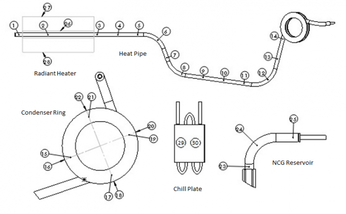 Figure 5.Instrumentation Layout of Alkali Metal Kilopower Heat Pipes.
