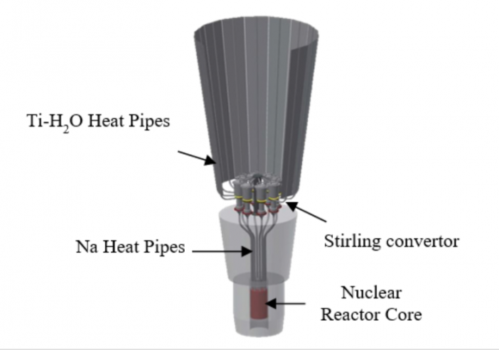 Fig. 1. Kilopower nuclear fission system and the thermal management system (Ref. 1)