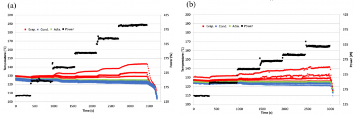 Fig. 10. Deliverable Ti-H2O heat pipes thermal performance (a) CSAF evaporator (b) Direct interface evaporator